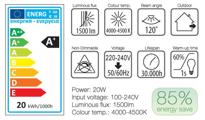 tabela energetyczna