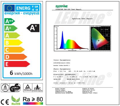 tabela energetyczna led